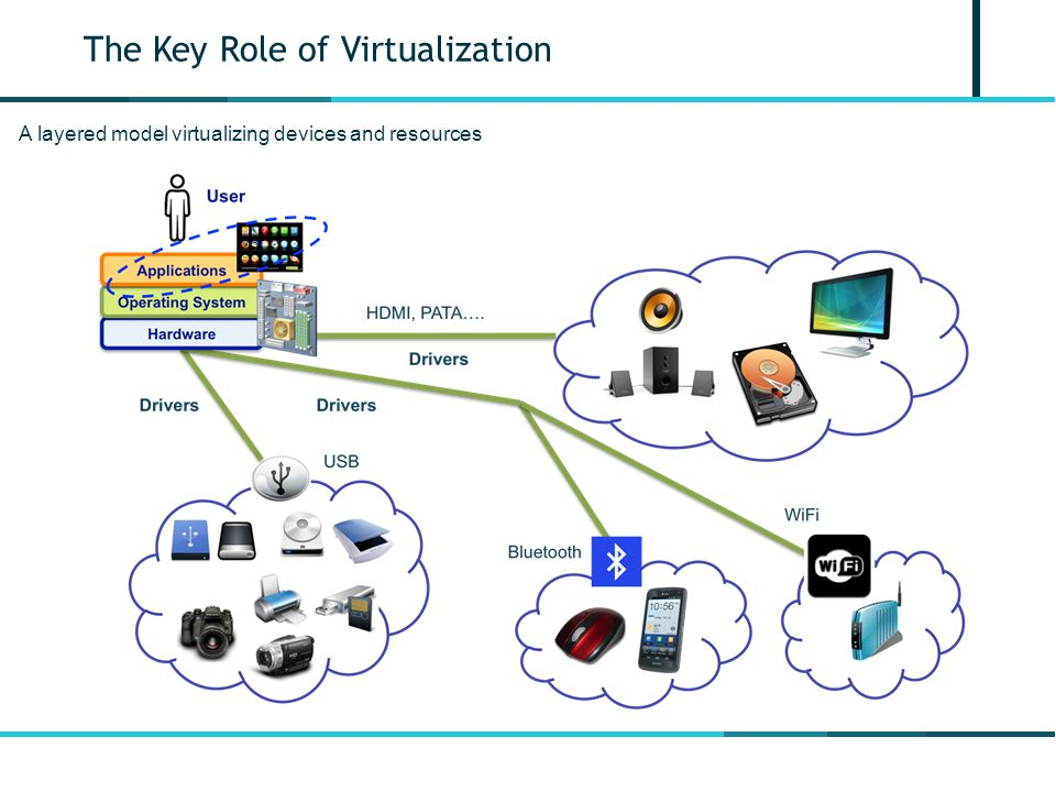 The Key Role of Virtualization