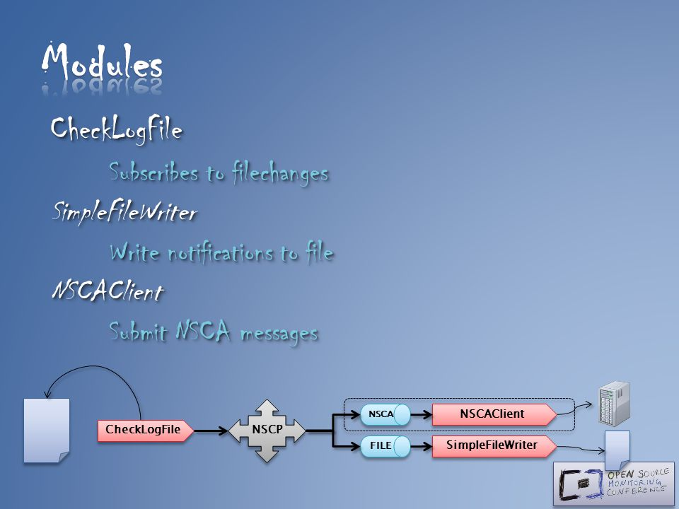 Modules CheckLogFile Subscribes to filechanges SimpleFileWriter