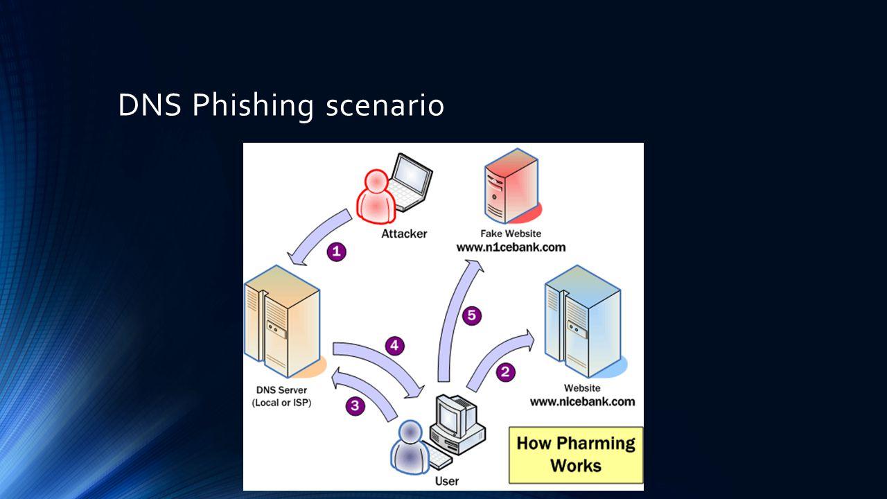 DNS Phishing scenario