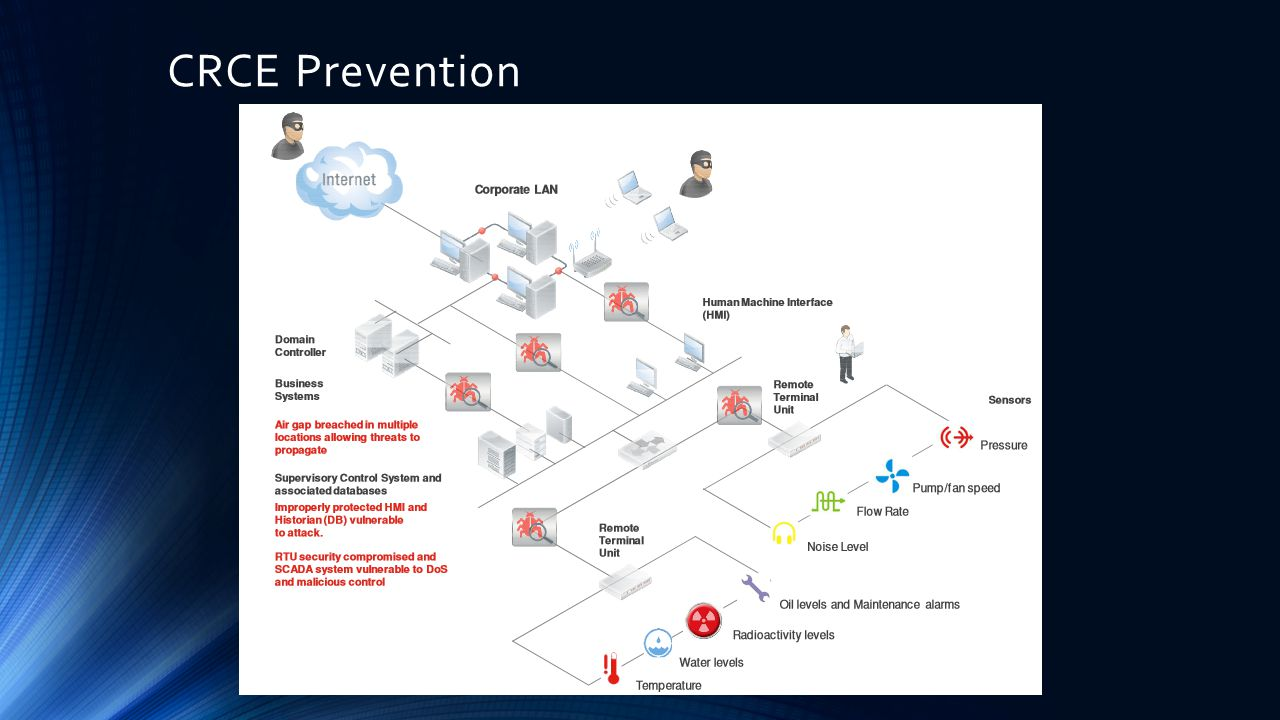 CRCE Prevention