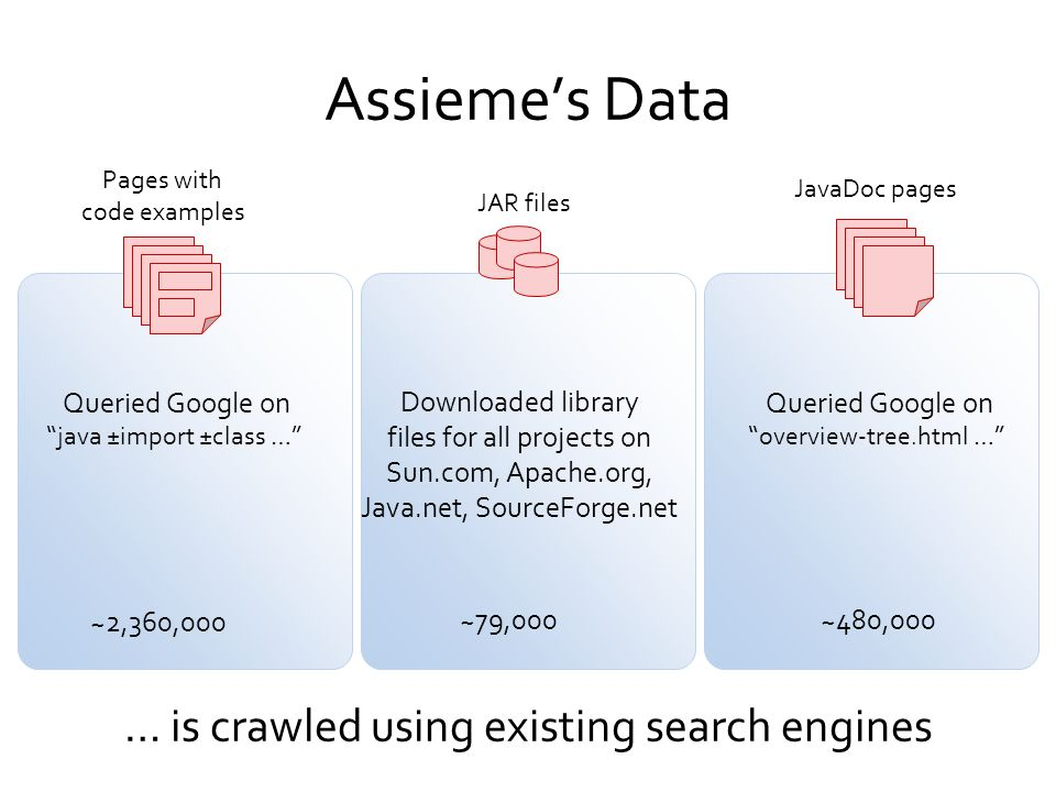Assieme's Data … is crawled using existing search engines