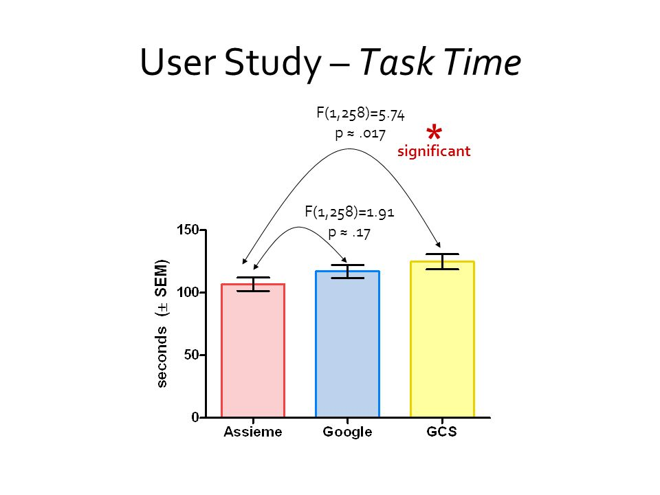 User Study – Task Time * F(1,258)=5.74 p ≈ .017 significant