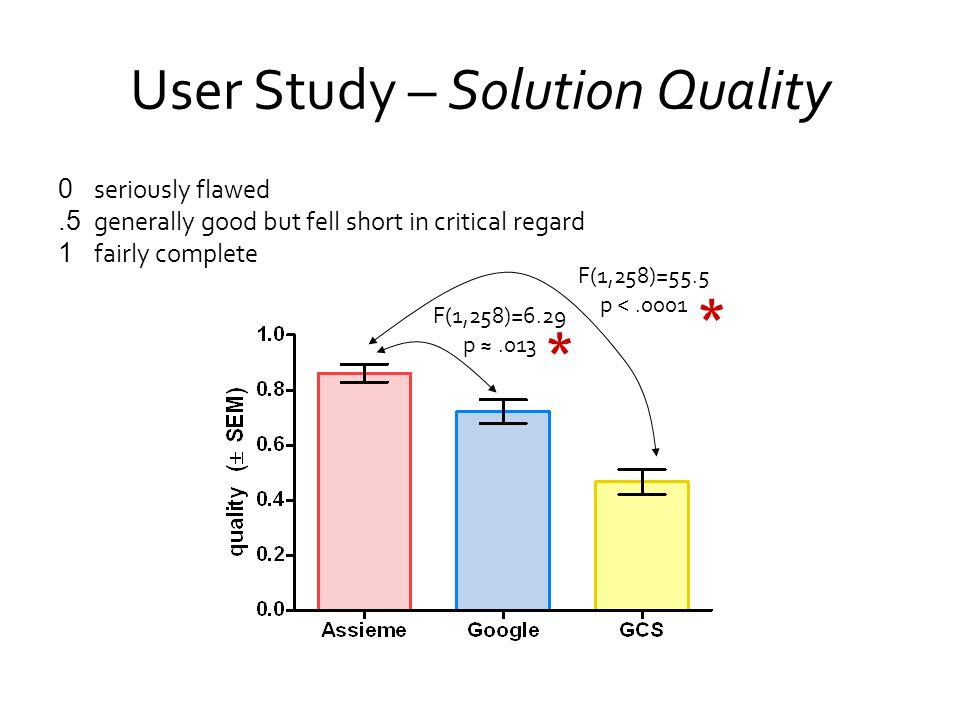 User Study – Solution Quality