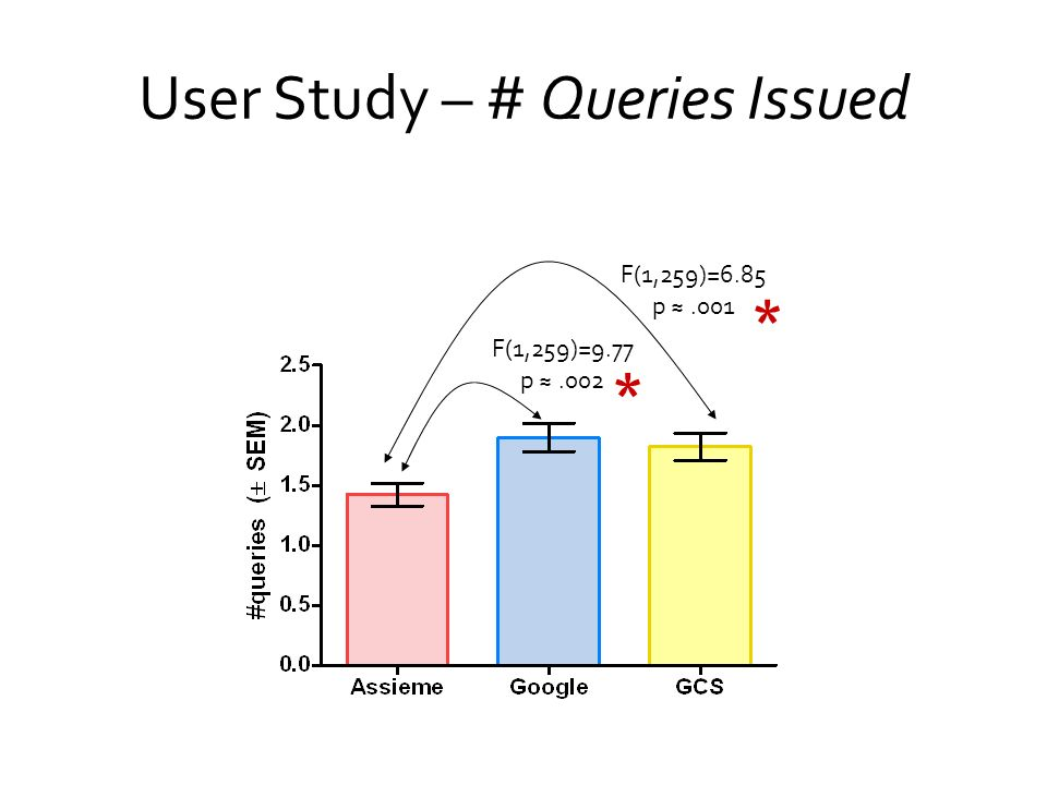 User Study – # Queries Issued