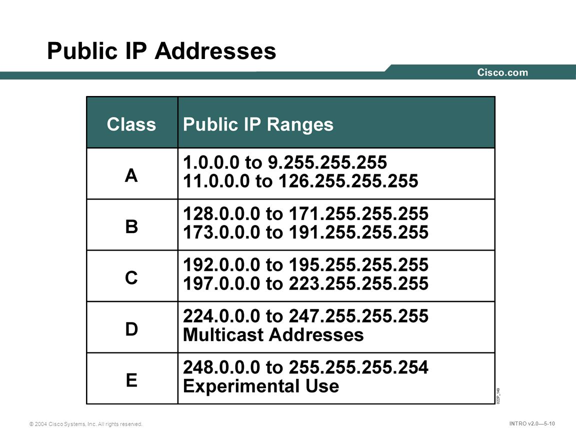 ip addresses Given a string containing only digits, restore it by returning all possible valid ip  address combinations example: input: 25525511135 output: [25525511135 ,.