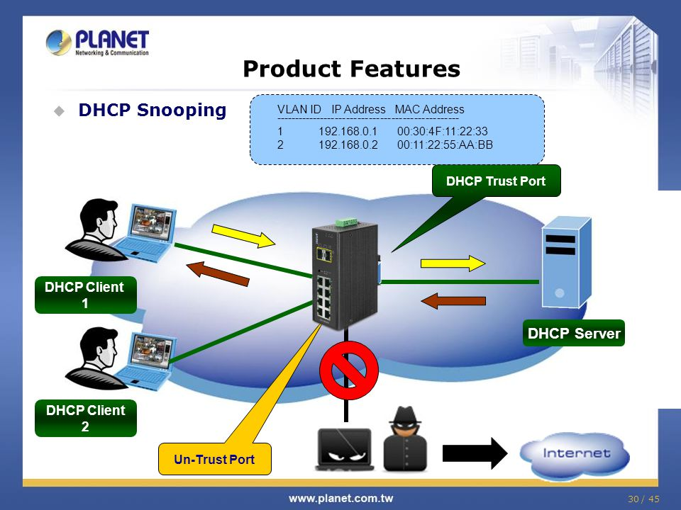 Product Features DHCP Trust Port Un-Trust Port DHCP Snooping