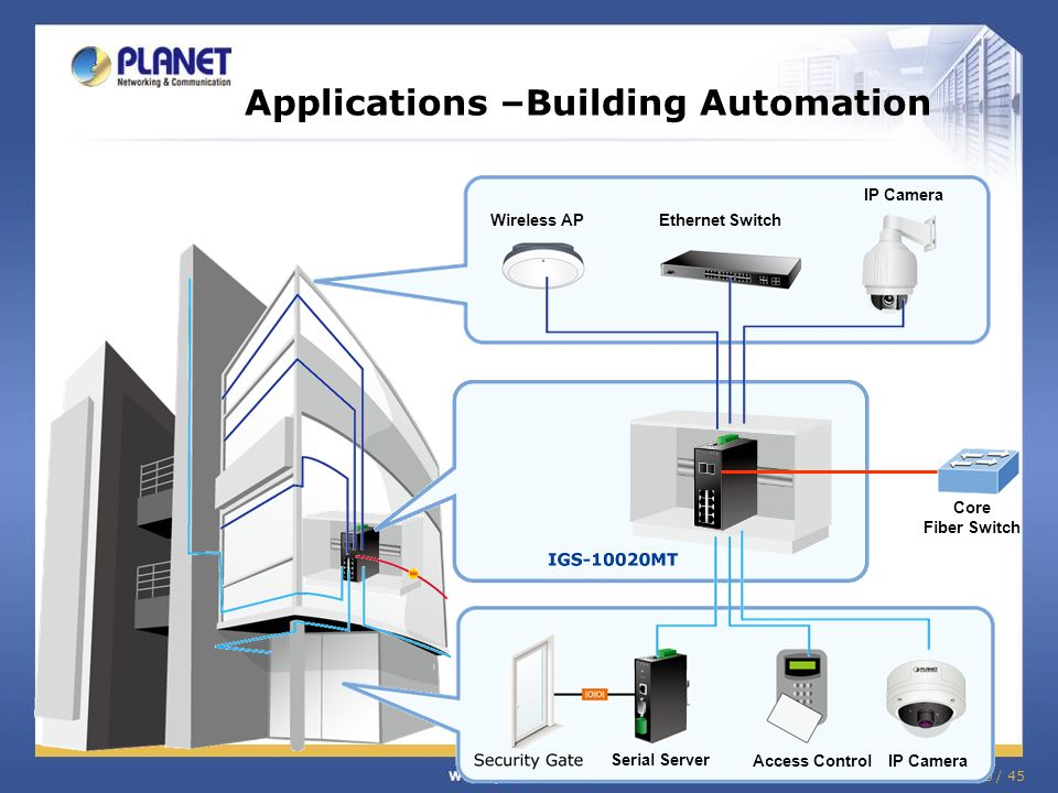 Applications –Building Automation