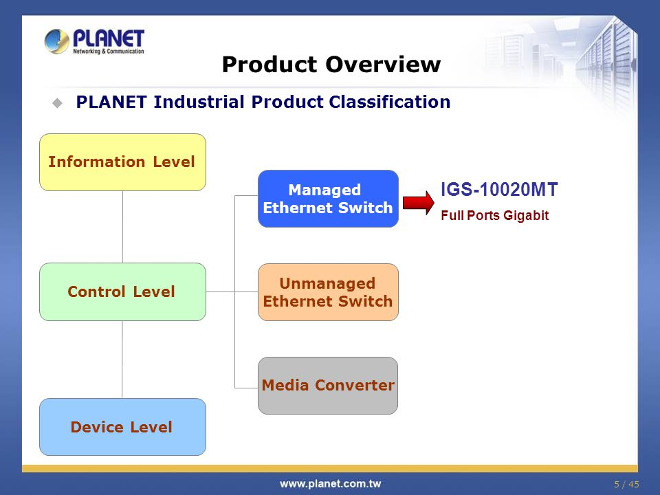 Product Overview IGS-10020MT PLANET Industrial Product Classification