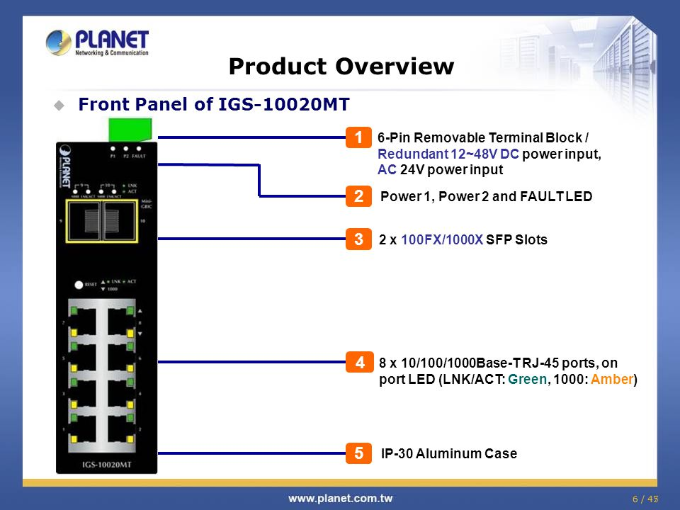 Product Overview Front Panel of IGS-10020MT 1 2 3 4 5