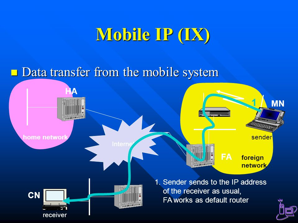 Mobile IP (IX) Data transfer from the mobile system 1 HA MN FA CN