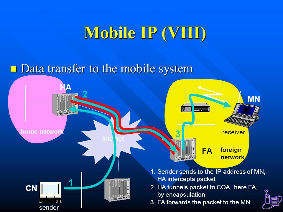 Mobile IP (VIII) Data transfer to the mobile system 2 3 1 HA MN FA CN