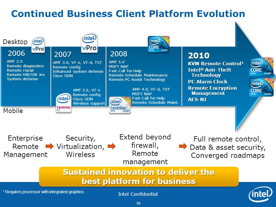 Continued Business Client Platform Evolution