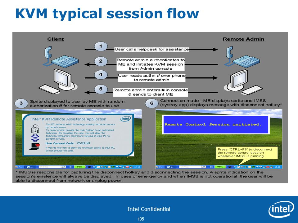 KVM typical session flow