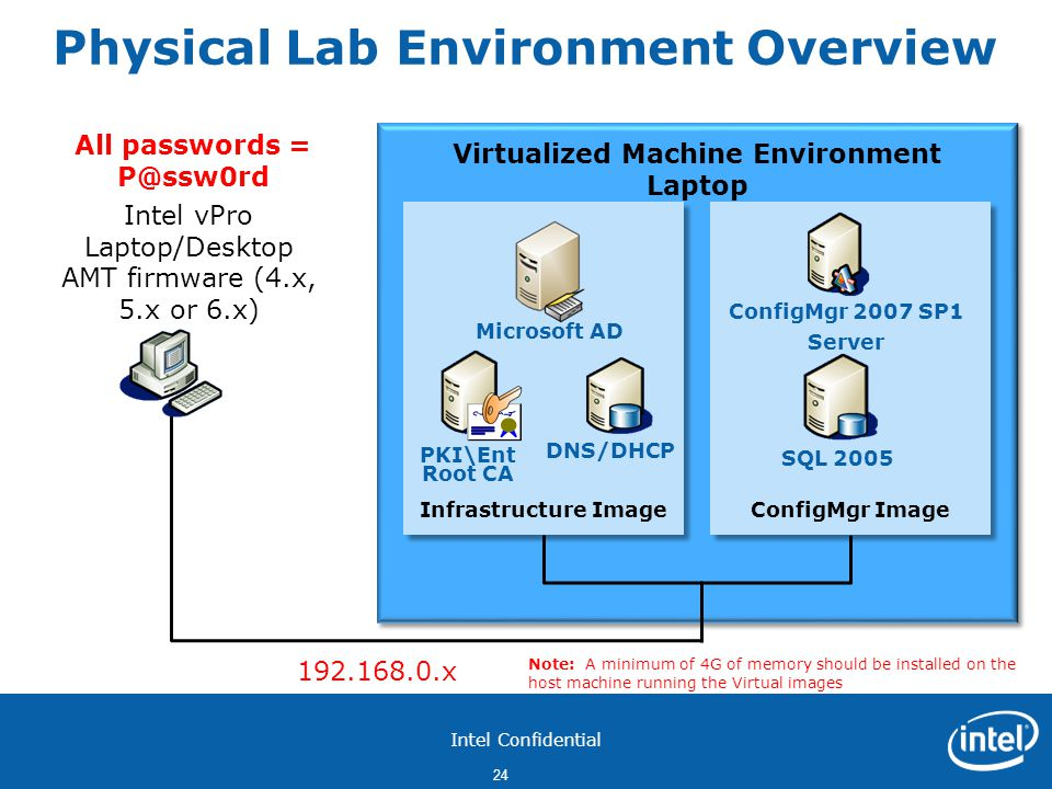 Physical Lab Environment Overview