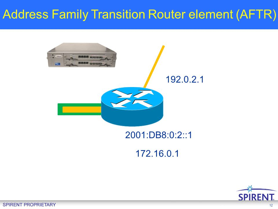 Address Family Transition Router element (AFTR)