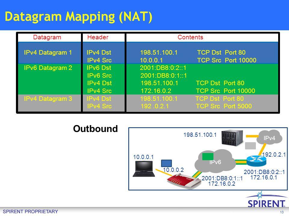 Datagram Mapping (NAT)