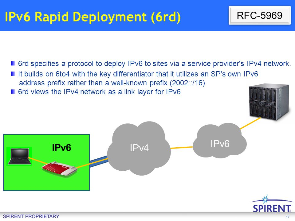 IPv6 Rapid Deployment (6rd)