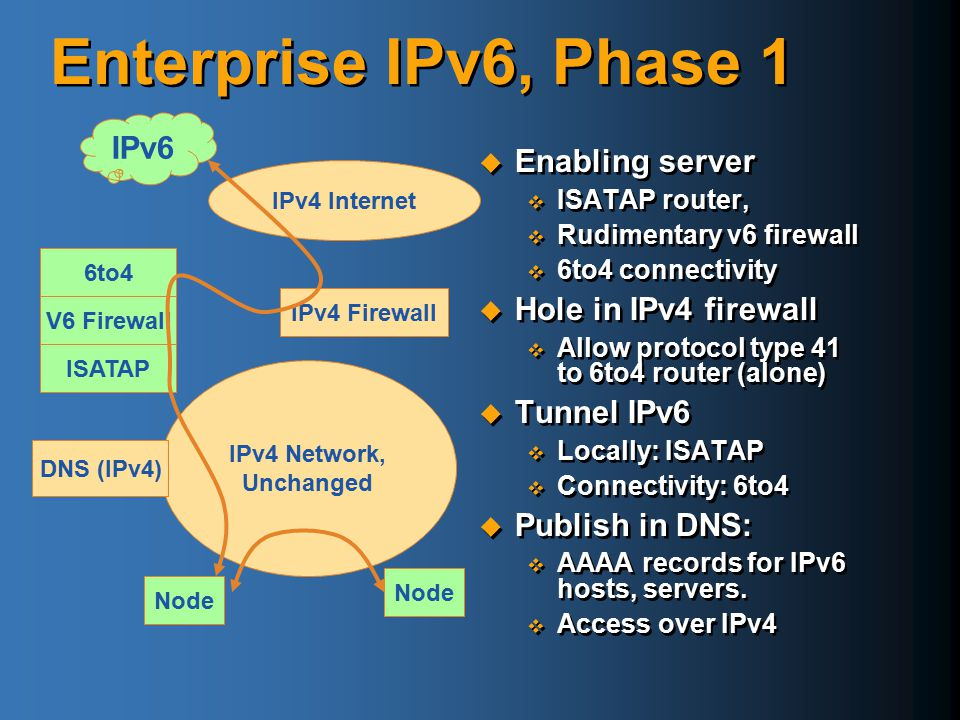 Enterprise IPv6, Phase 1 IPv6 Enabling server Hole in IPv4 firewall