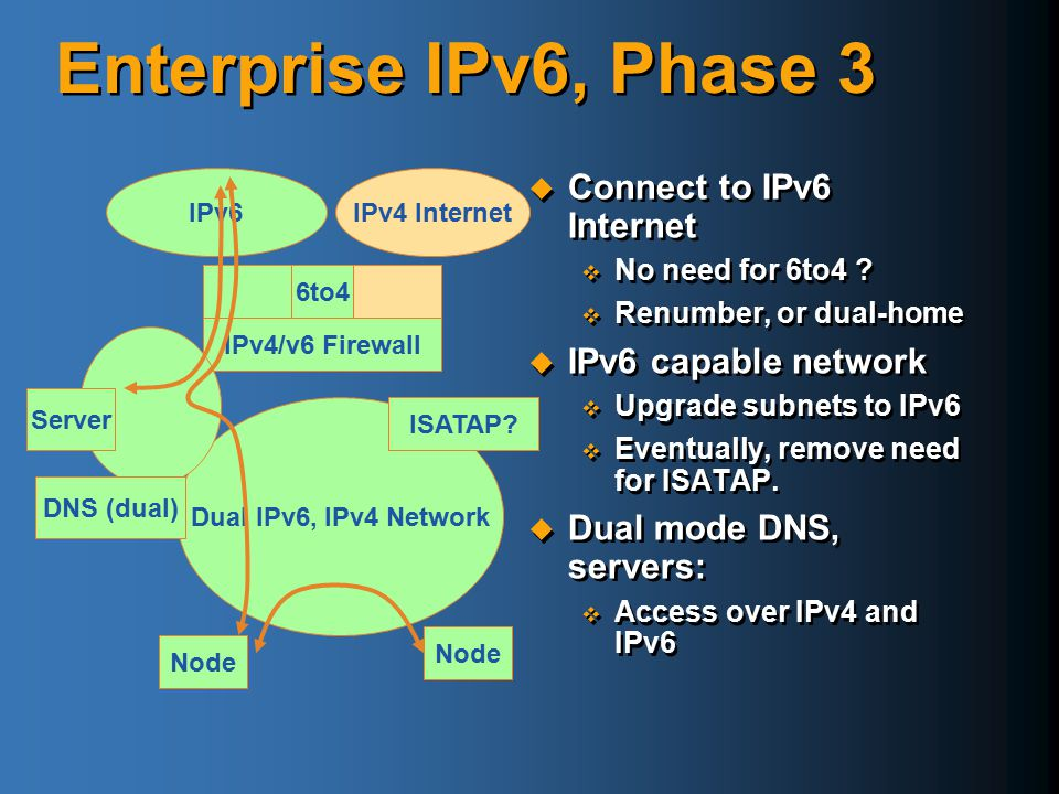 Enterprise IPv6, Phase 3 Connect to IPv6 Internet IPv6 capable network