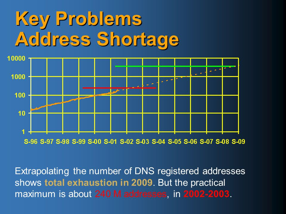 Key Problems Address Shortage