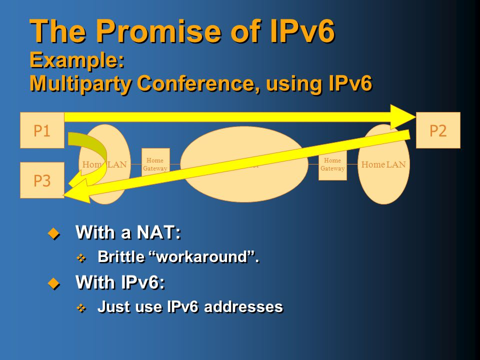 The Promise of IPv6 Example: Multiparty Conference, using IPv6