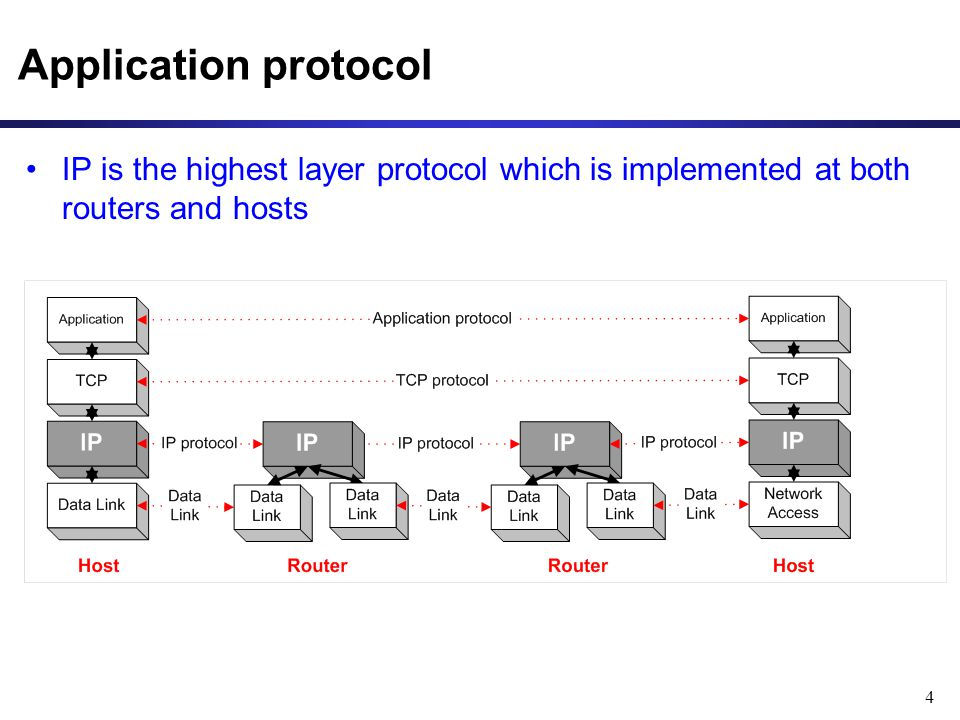 Application protocol IP is the highest layer protocol which is implemented at both routers and hosts.