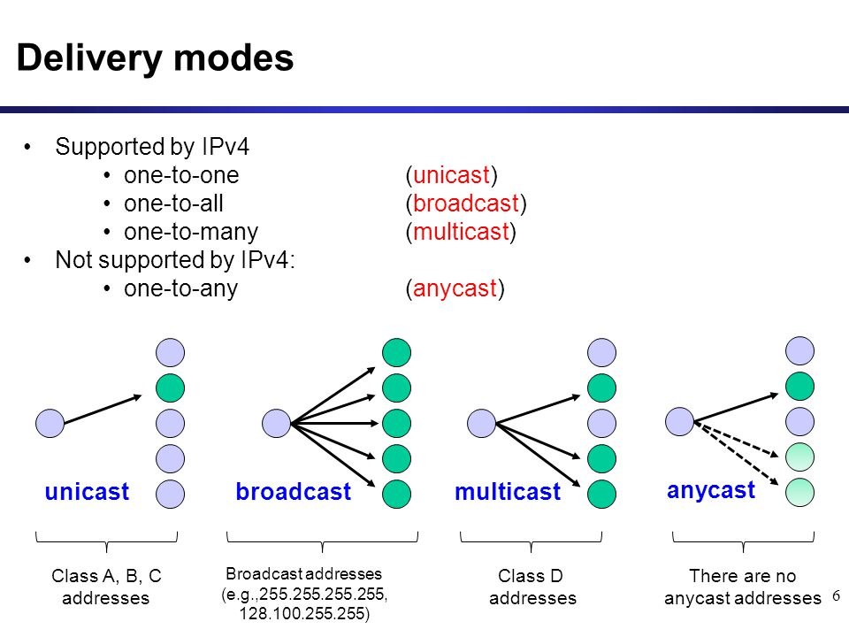 Delivery modes Supported by IPv4 one-to-one (unicast)
