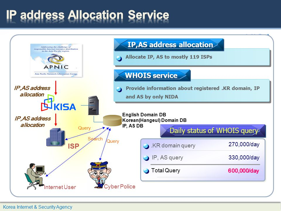 IP address Allocation Service
