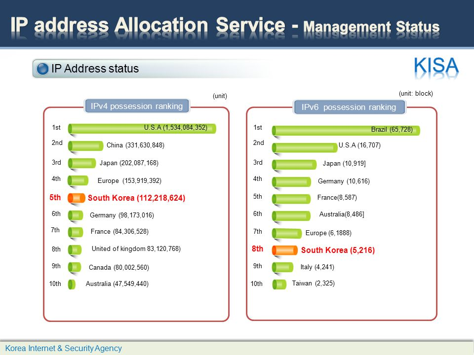 IP address Allocation Service - Management Status