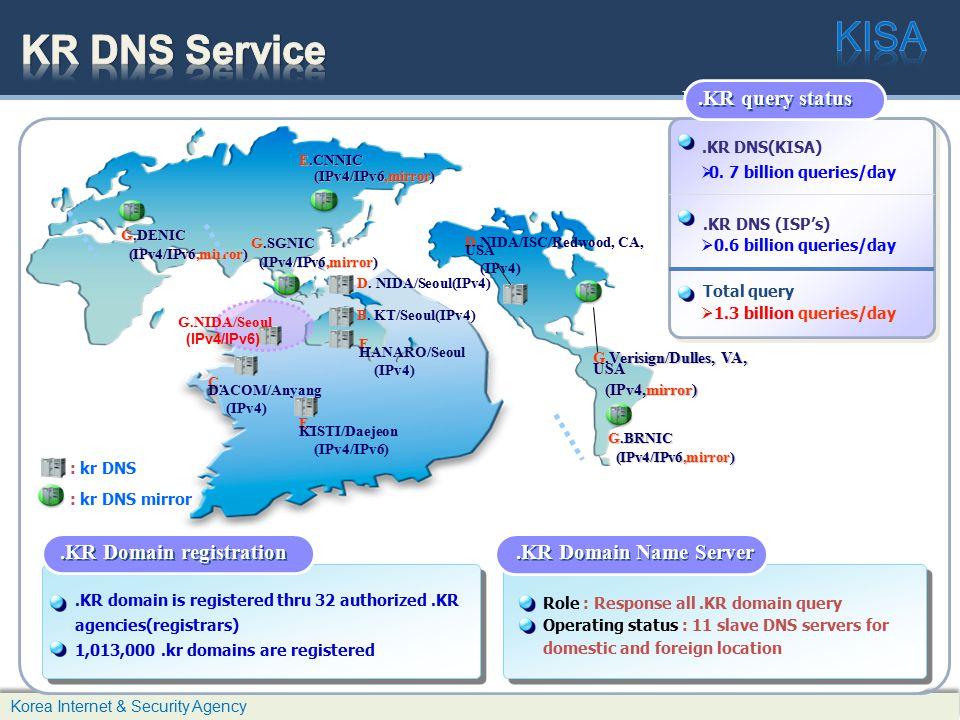 KISA KR DNS Service .KR DNS(KISA) .KR DNS (ISP's) Daily .KR query
