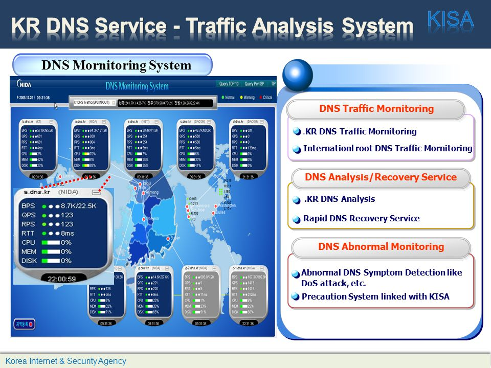 DNS Traffic Mornitoring