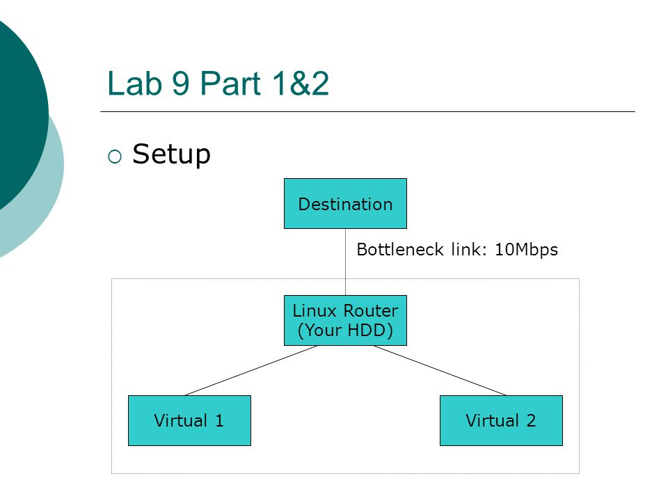 Lab 9 Part 1&2 Setup Destination Bottleneck link: 10Mbps Linux Router