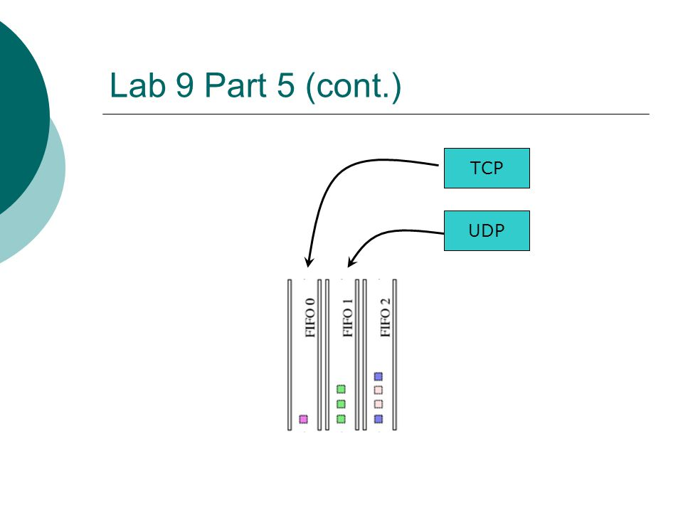 Lab 9 Part 5 (cont.) TCP UDP