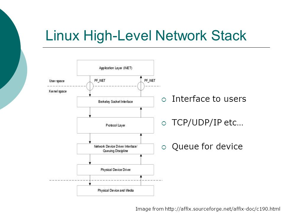 Linux High-Level Network Stack