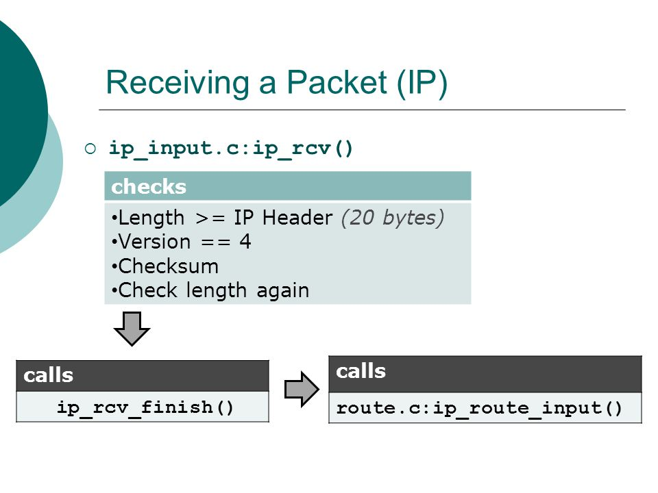 Receiving a Packet (IP)