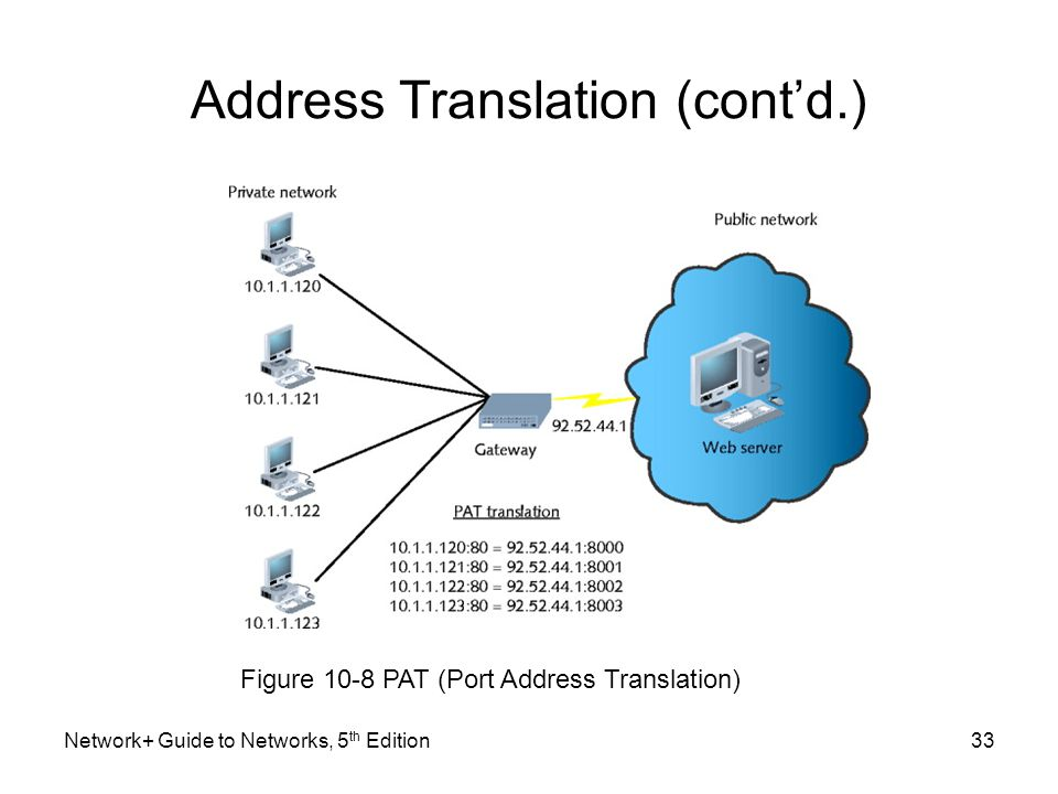 Address Translation (cont'd.)