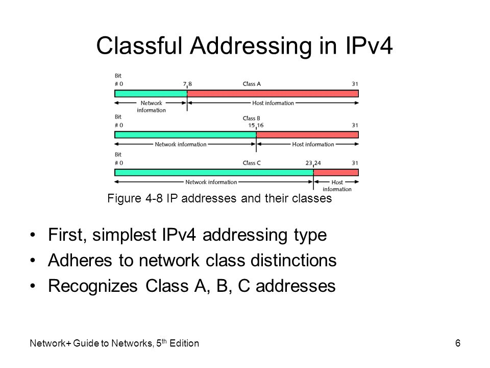 Classful Addressing in IPv4