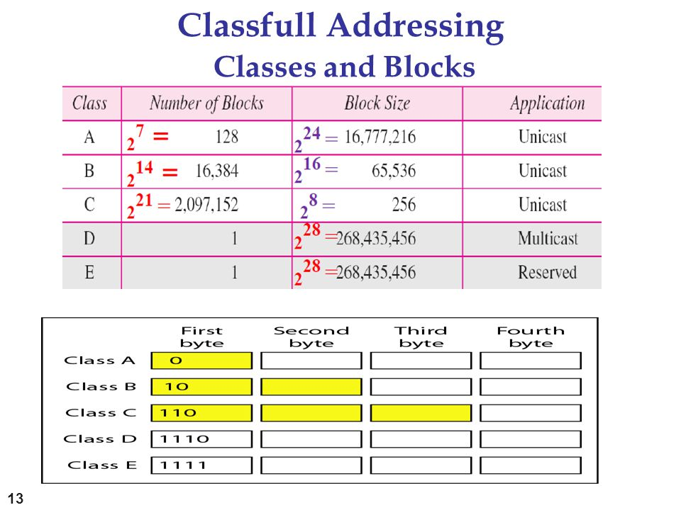 Classfull Addressing Classes and Blocks