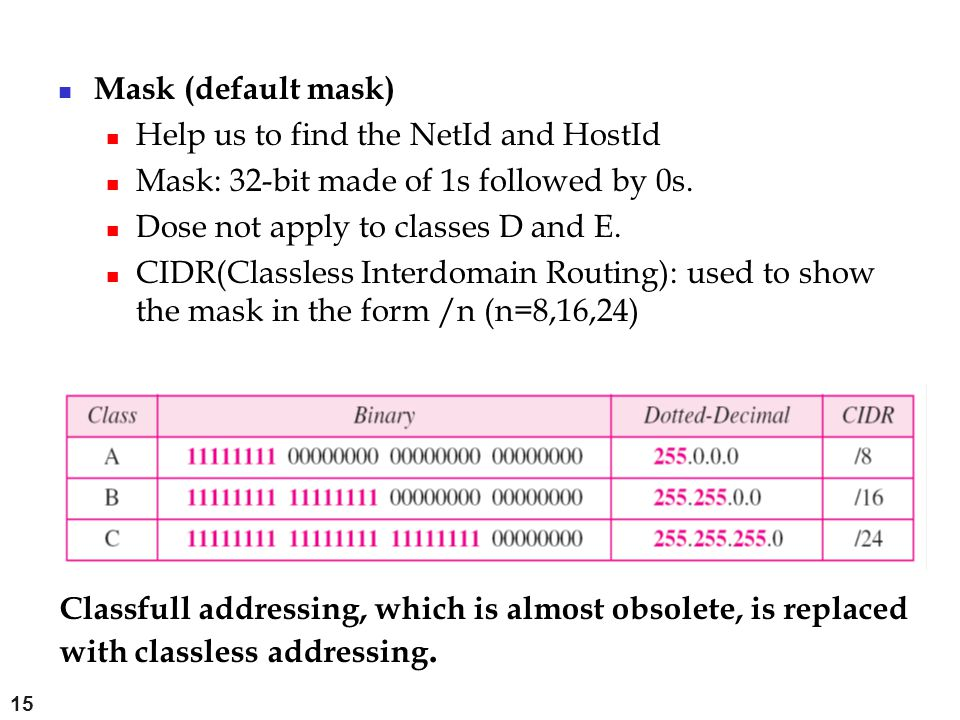 Mask (default mask) Help us to find the NetId and HostId. Mask: 32-bit made of 1s followed by 0s. Dose not apply to classes D and E.
