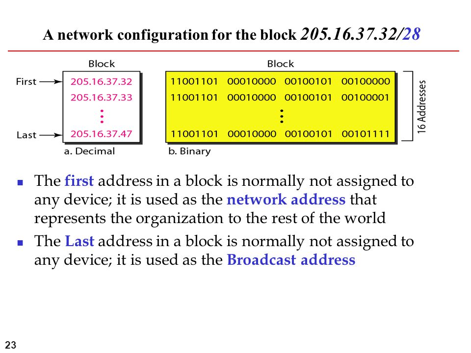 A network configuration for the block 205.16.37.32/28