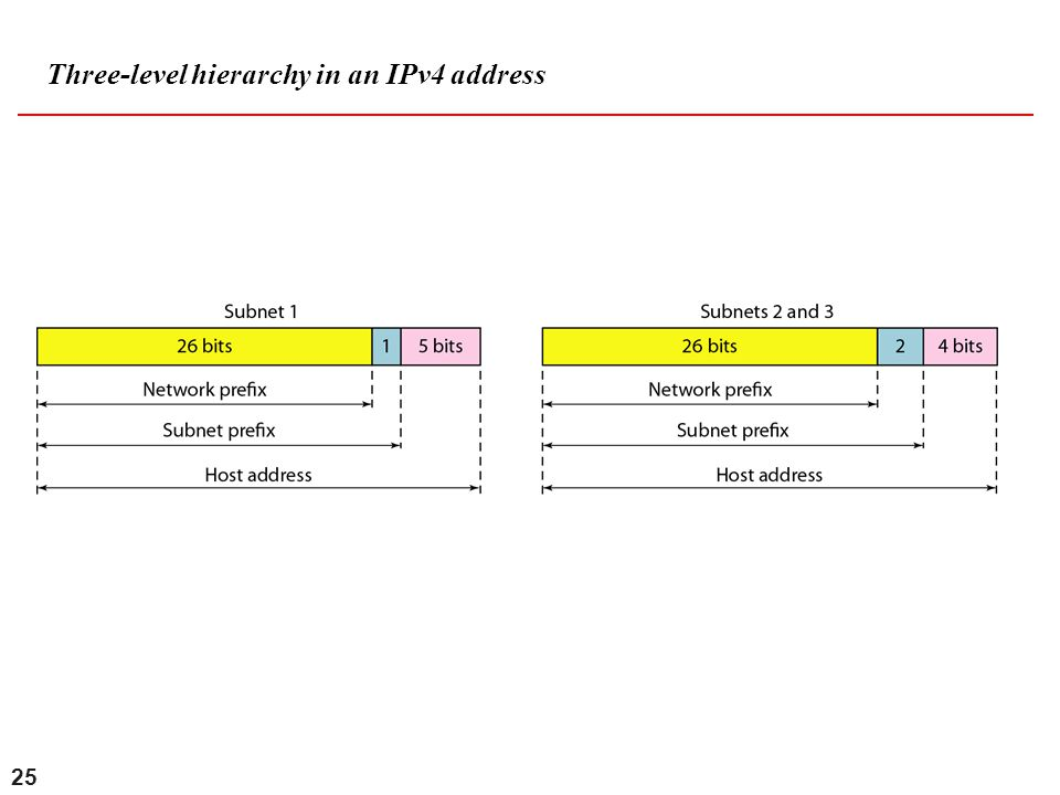 Three-level hierarchy in an IPv4 address