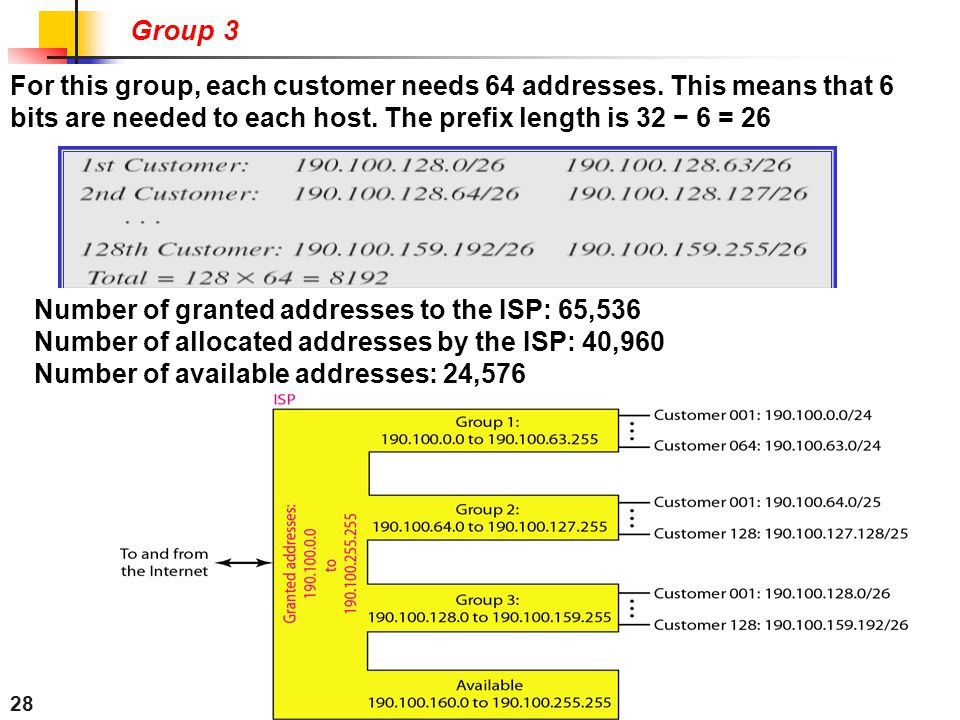 Group 3 For this group, each customer needs 64 addresses. This means that 6 bits are needed to each host. The prefix length is 32 − 6 = 26.