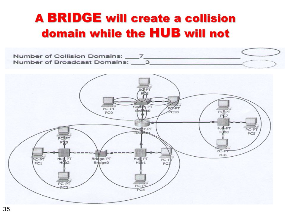 A BRIDGE will create a collision domain while the HUB will not
