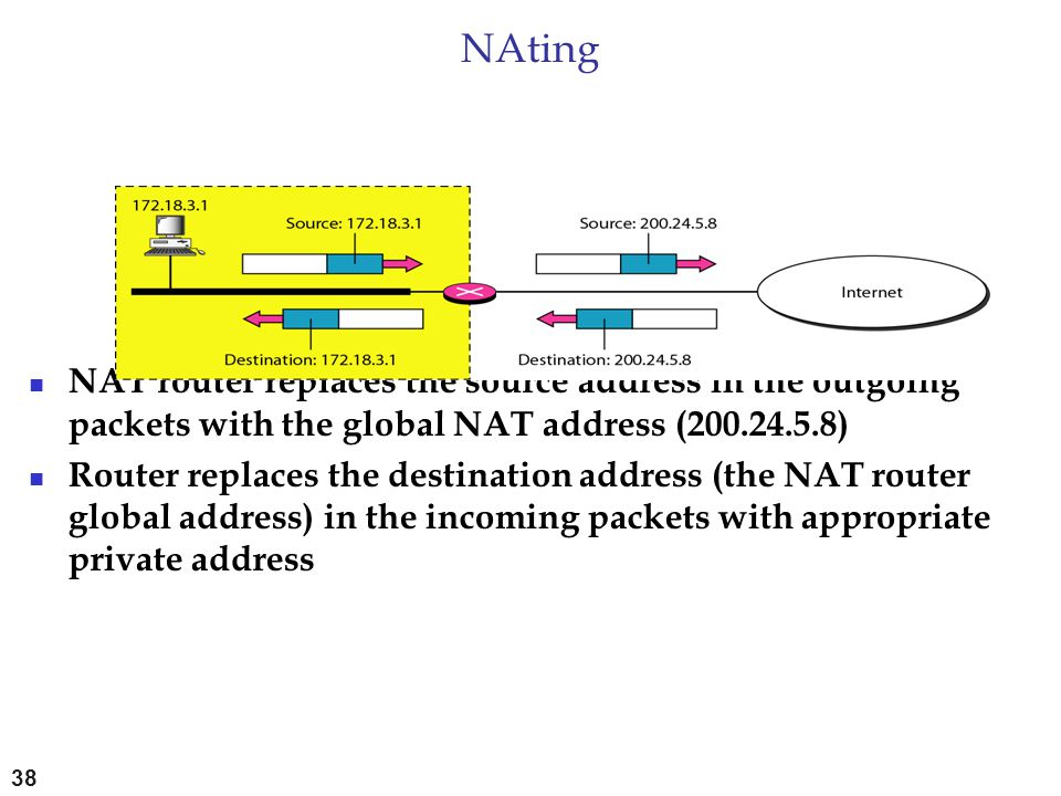 NAting NAT router replaces the source address in the outgoing packets with the global NAT address (200.24.5.8)