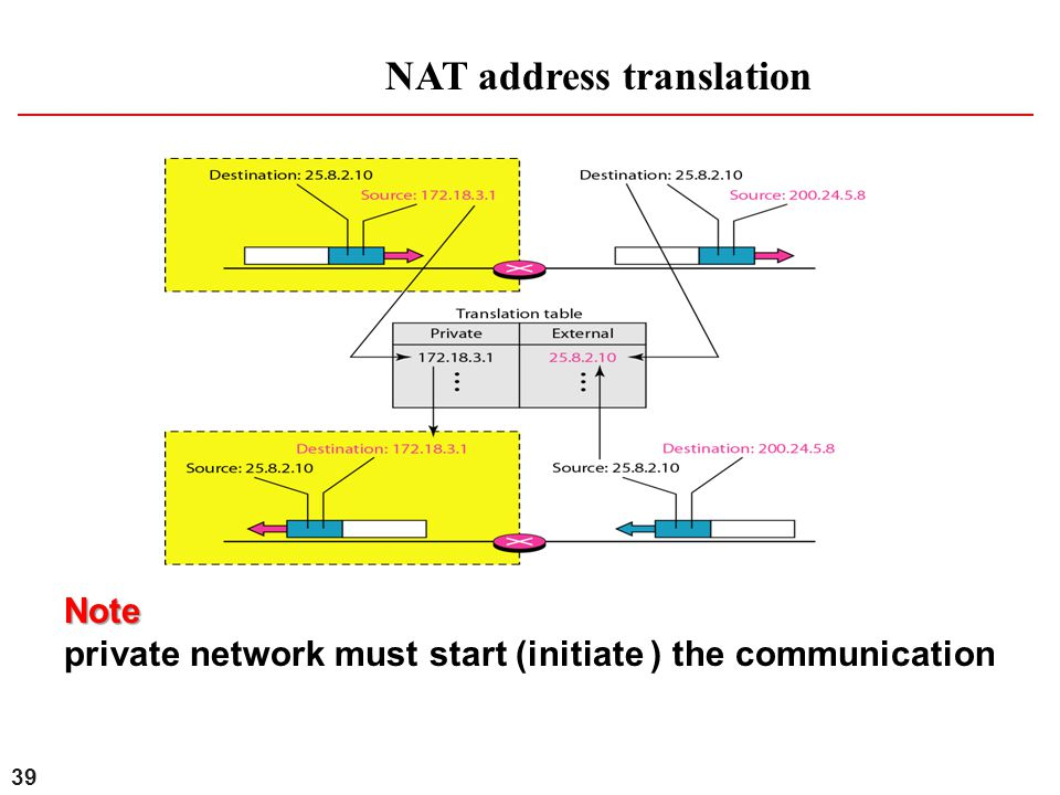 private network must start (initiate ) the communication
