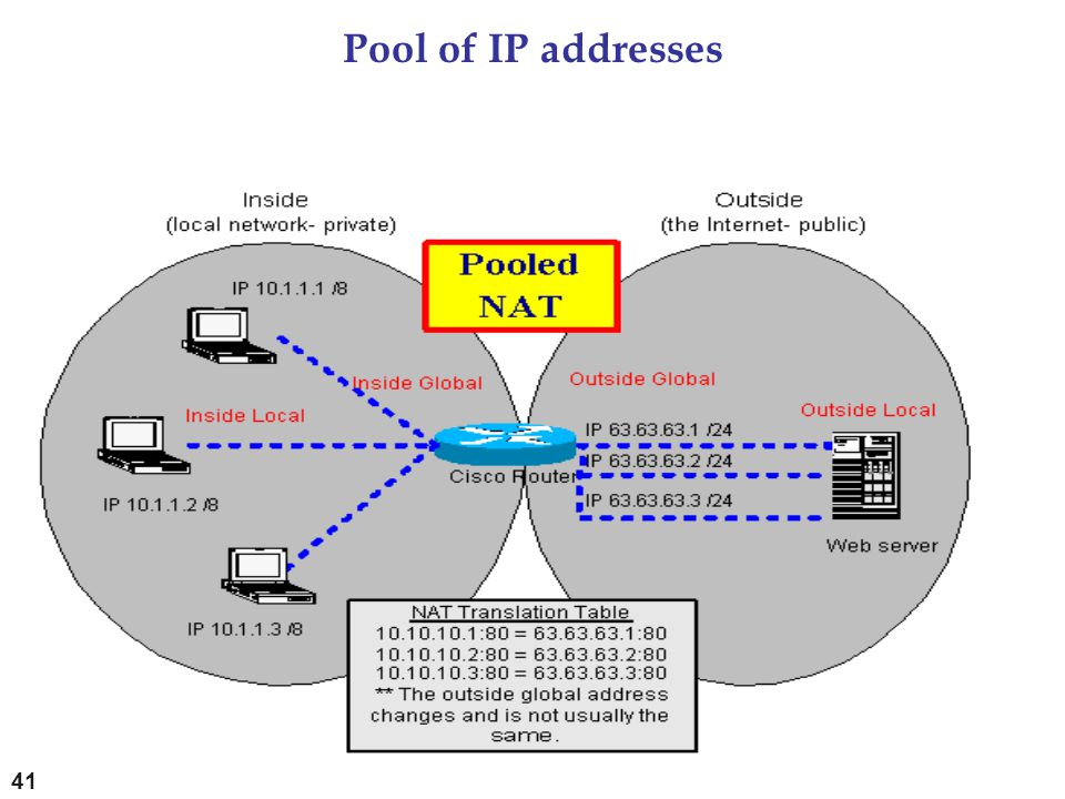 Pool of IP addresses