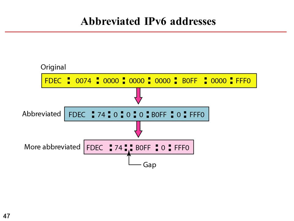 Abbreviated IPv6 addresses