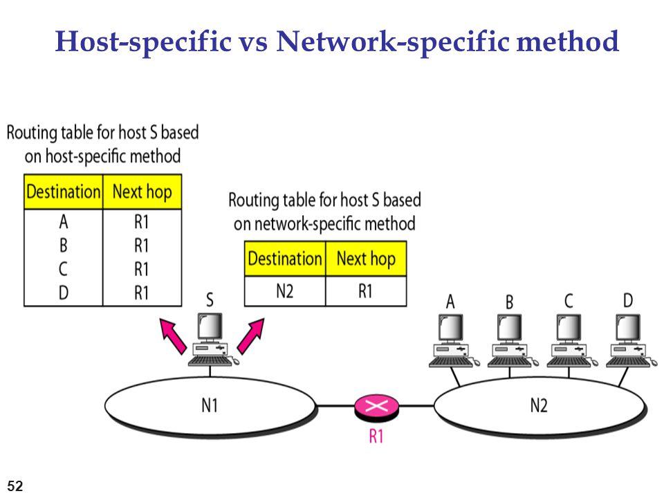 Host-specific vs Network-specific method