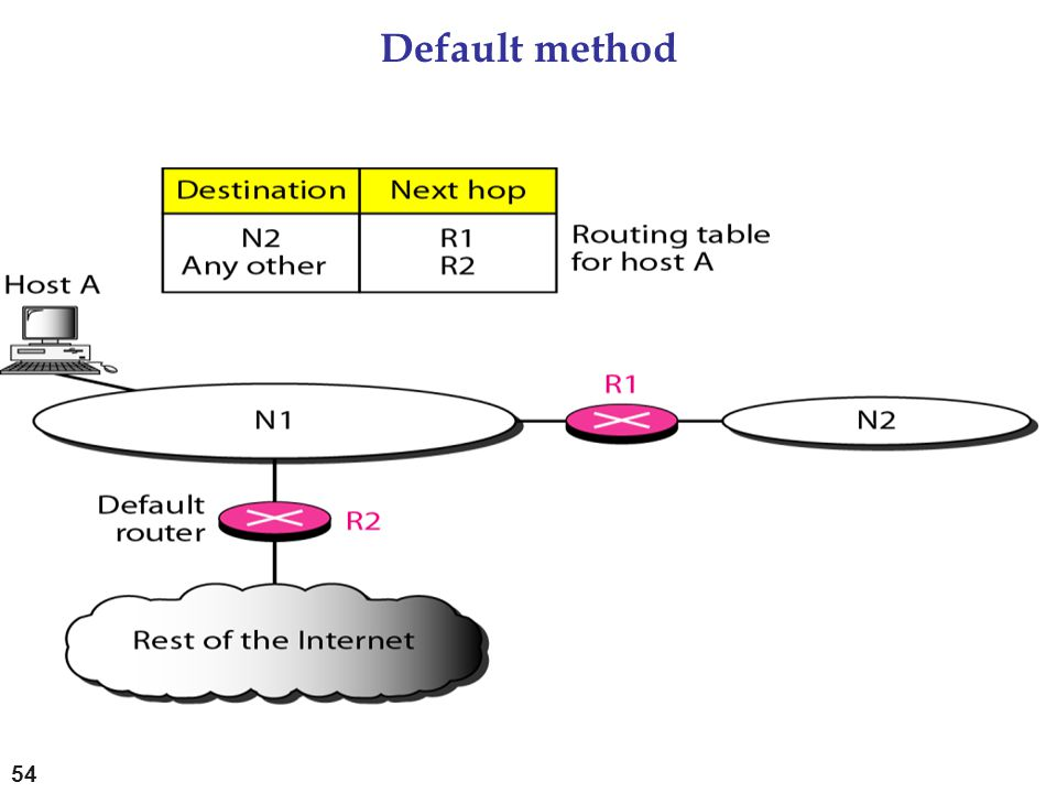 Default method
