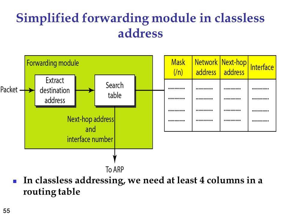 Simplified forwarding module in classless address